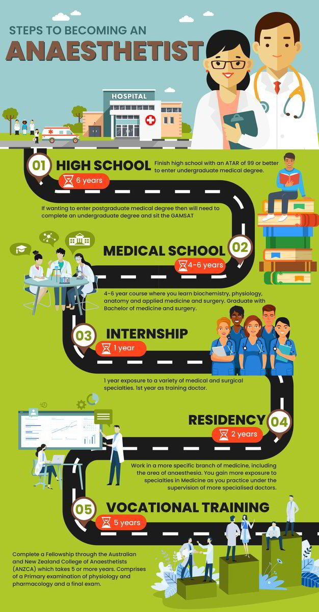Steps to an Anaesthetist Getting into medical