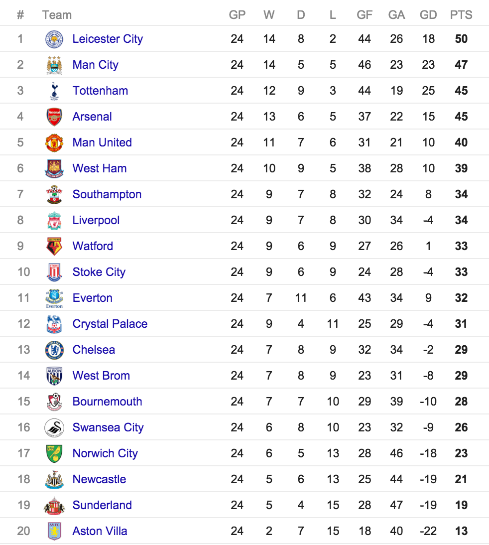 Current English Premier Leauge Table Man City Leads At The Top Of The Epl Table With Just A Goal Difference To Premier League Table Premier League Epl Table