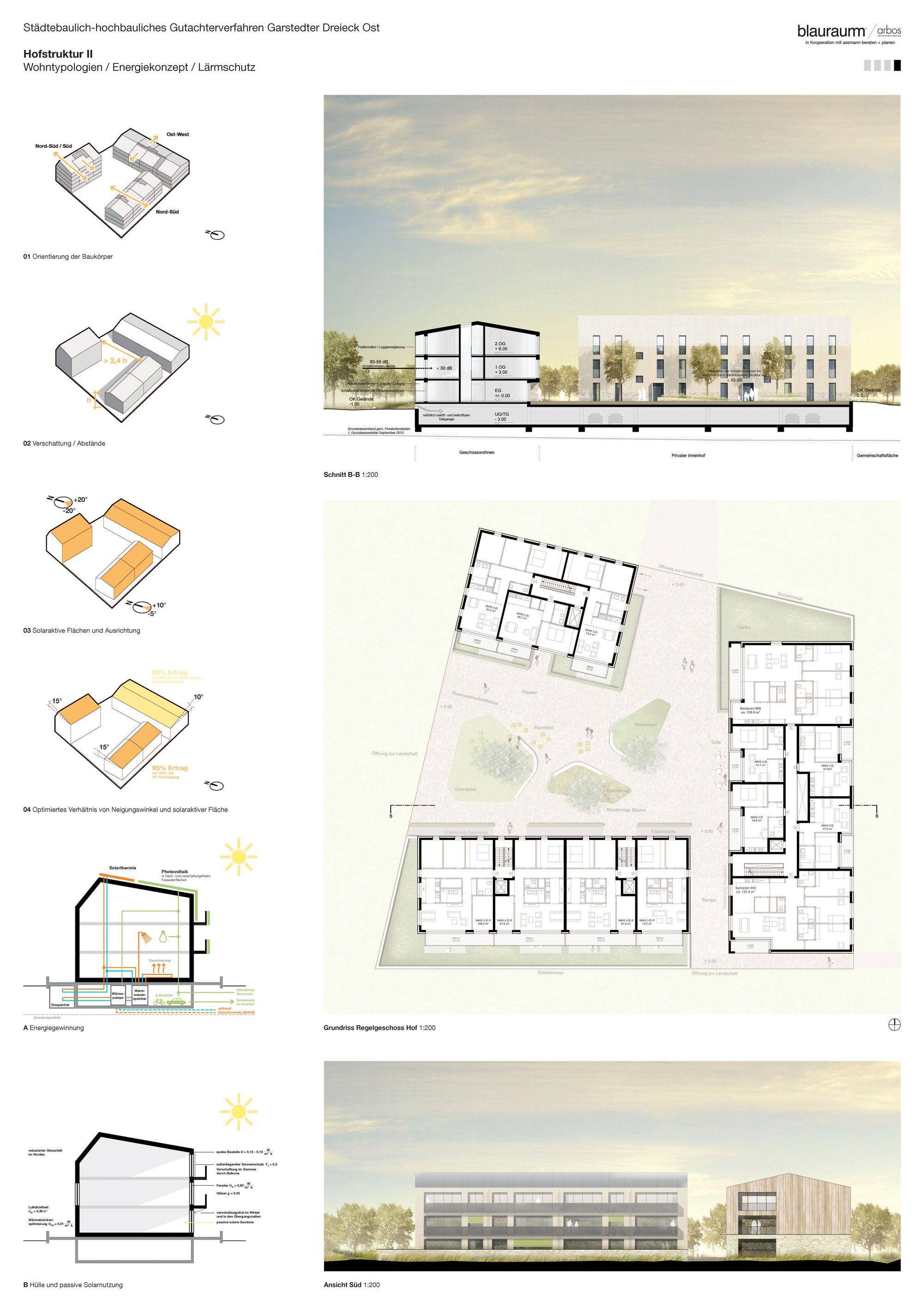 Blauraum arbos architektur pl ne st dtebau for Entwurf architektur