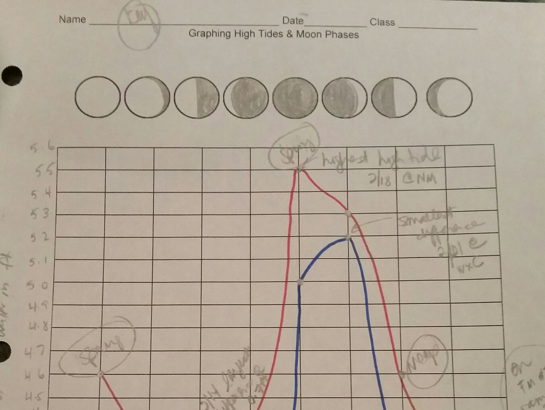 Graphing Moon Phases And Tides