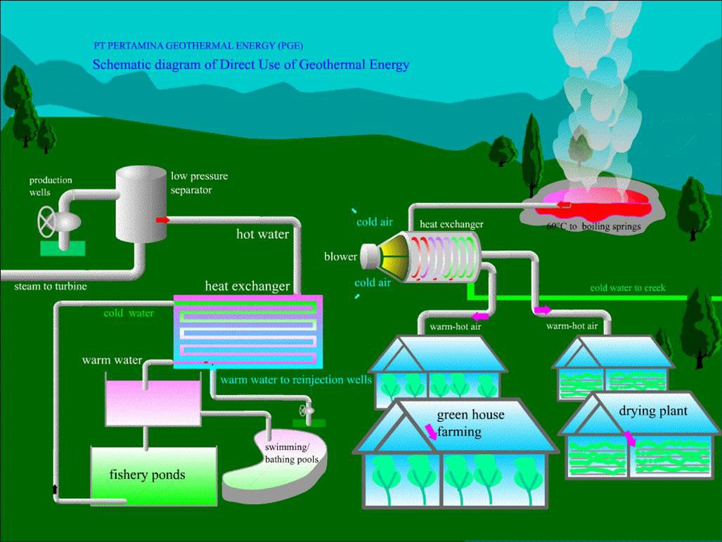 About geothermal geothermal power pinterest about geothermal pooptronica