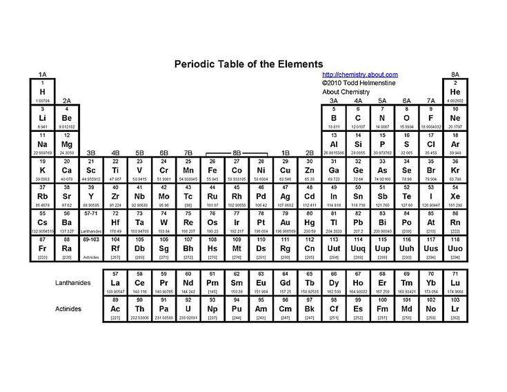 printable periodic tables pdf name symbolsscience