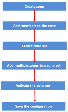Cisco zoning in 6 simple steps with commands   Guide for