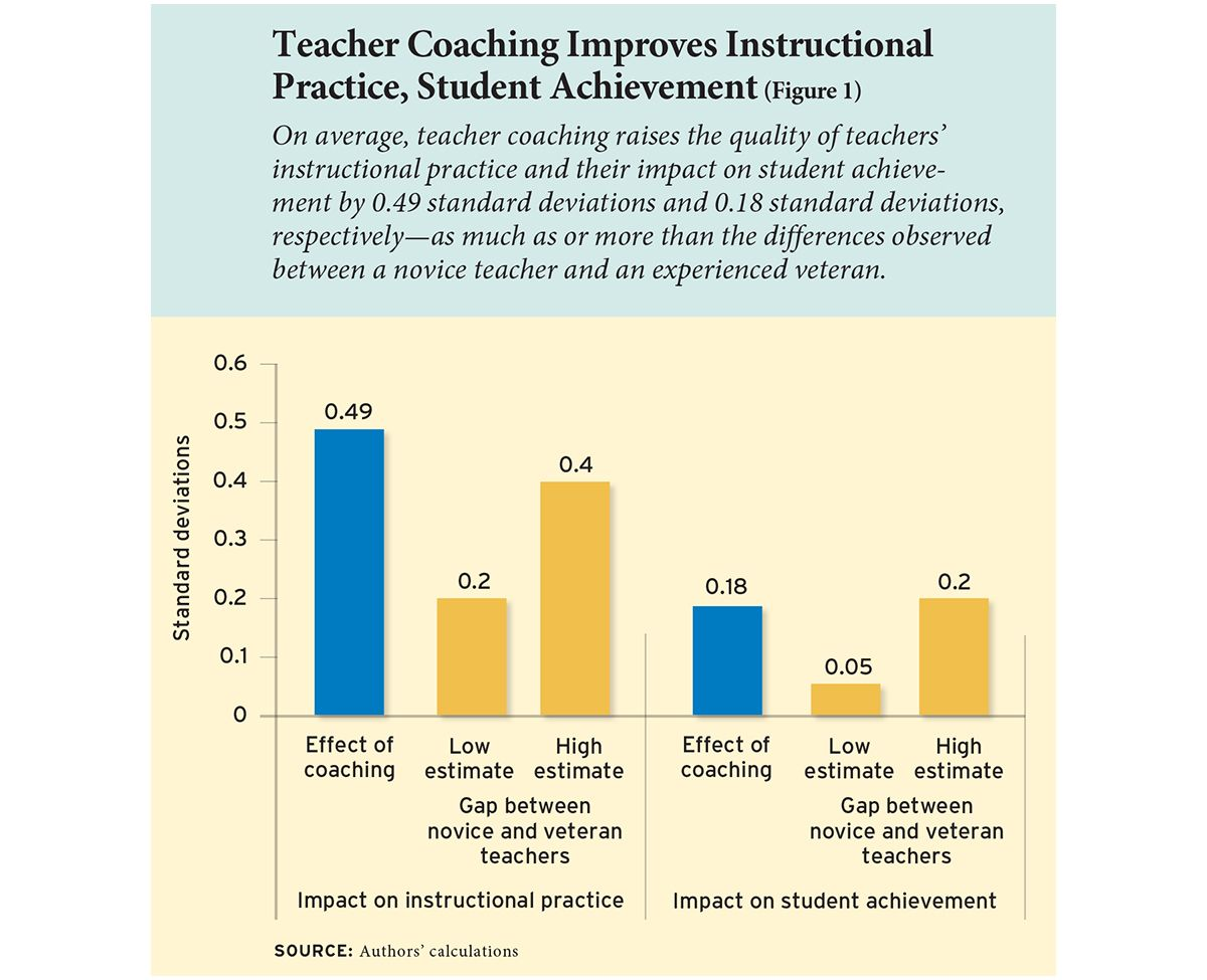 Taking Teacher Coaching To Scale Can Personalized Training Become