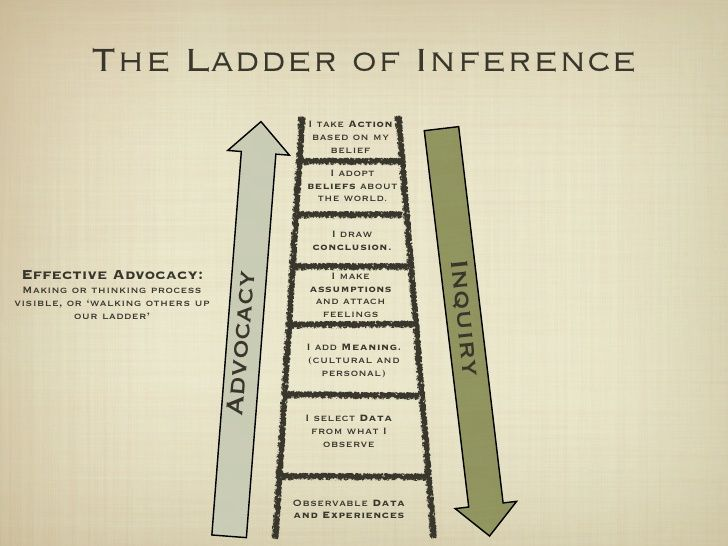 The Ladder of Inference                                               I take Action                                       ...