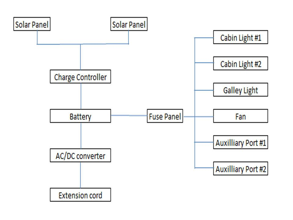 Turned-about June 2012 solar wiring diagram Tiny House Hopes