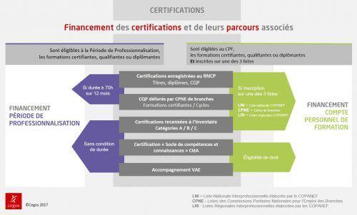 La Certification Nouveau Graal Du Responsable Formation Formation Professionnelle Reforme Financement