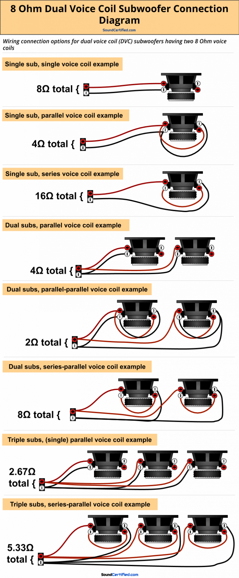 How To Wire A Dual Voice Coil Speaker Subwoofer Wiring Diagrams In 2020 Subwoofer Wiring Car Audio Subwoofers Electronics Mini Projects