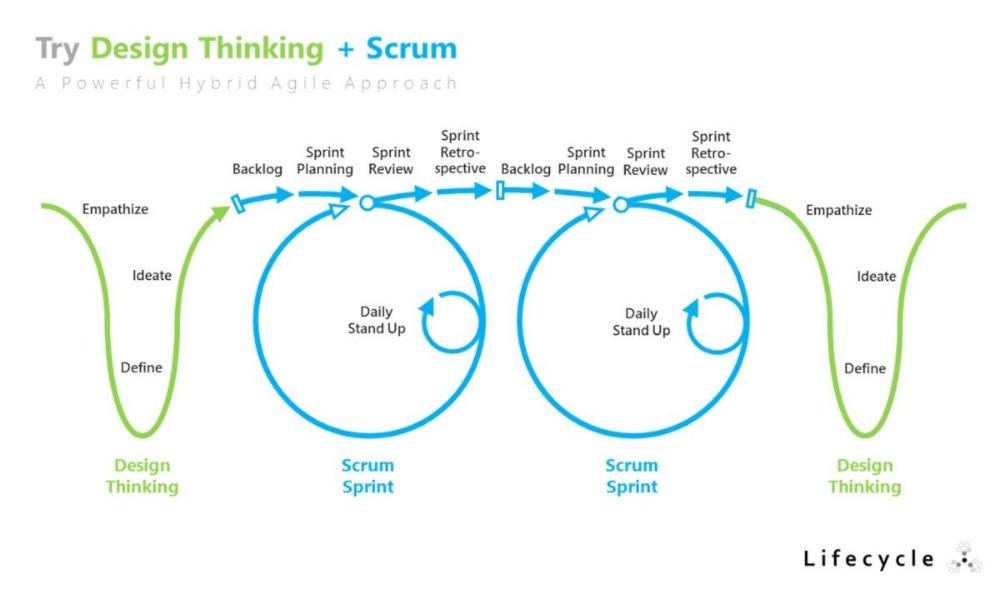 Design Thinking Scrum Design Thinking Process Design Thinking Human Centered Design