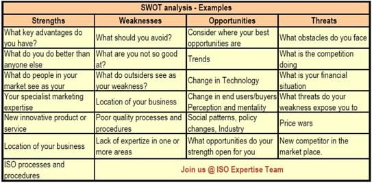 Swot Analysis Examples  Business Insider Tips    Swot