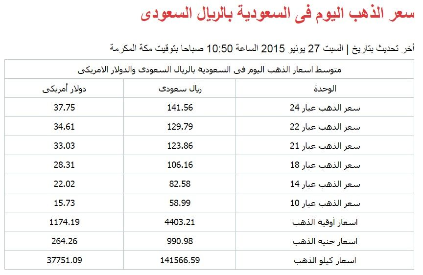 سعر الذهب اليوم فى السعودية بالريال السعودى أخر تحديث بتاريخ السبت 27 يونيو 2015 الساعة 10 50 صباحا بتوقيت مكة المكرمة Gold Price Gold Egypt