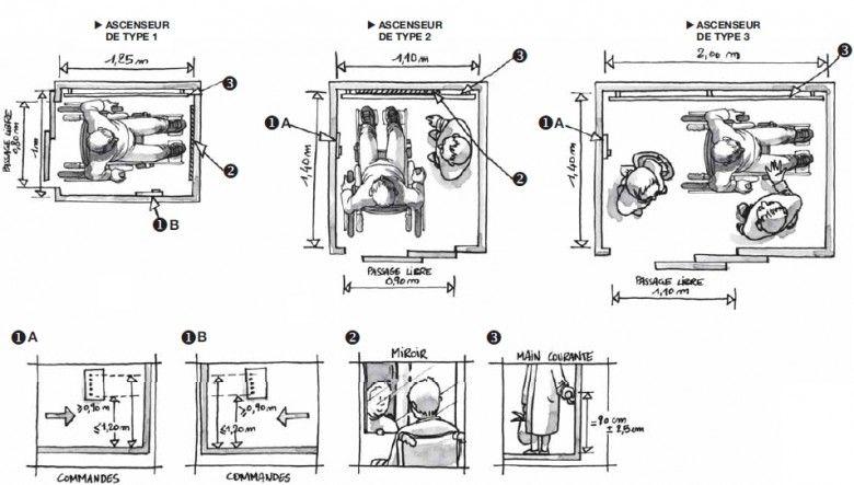 Image result for dimension ascenseur | Ascenseur