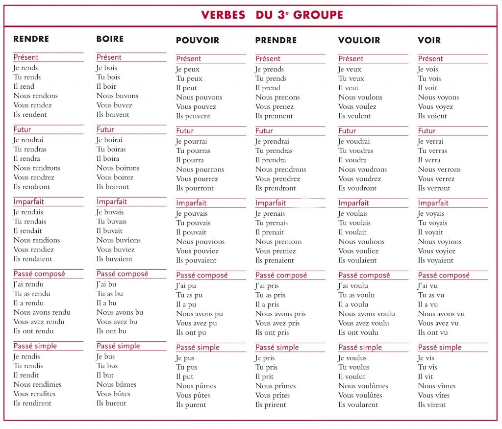 Tableau de conjugaison | Francais | Pinterest | Learning french ...