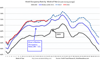 Hotels Occupancy Rate Decreased Slightly Year Over Year On Record Annual Pace Finance Blog Hotel Latest Business News