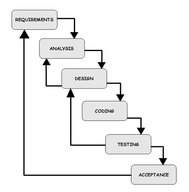 Waterfall model vs v model project methodology pinterest waterfall model ccuart Images