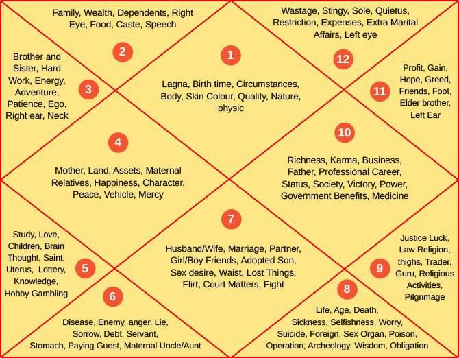 House description vedic astrology capricorn facts also rh pinterest