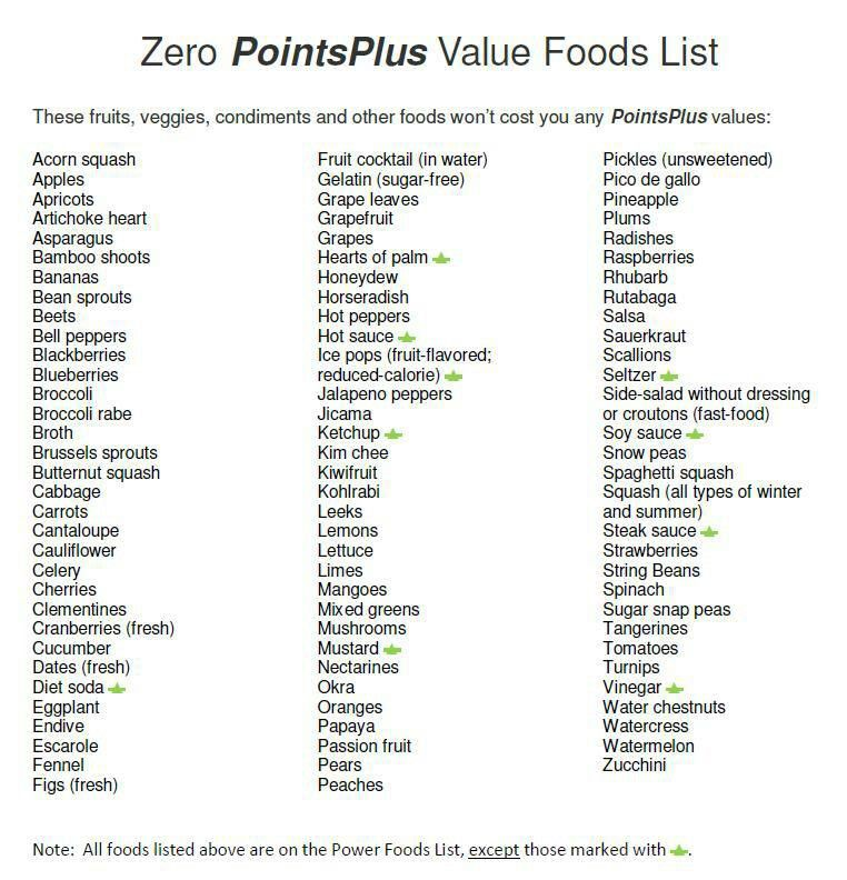 This is a picture of Printable Weight Watchers Points Plus Food List inside shopping list