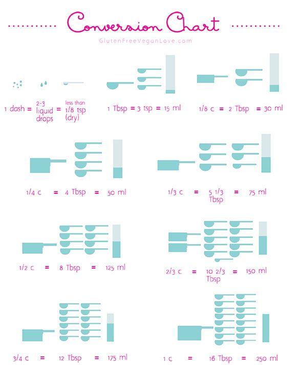 Baking Measurements Conversion Chart Baking Measurements