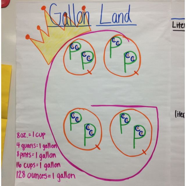 how to explain gallon quarts pints cups to 3rd graders make a story in gallon land there lived. Black Bedroom Furniture Sets. Home Design Ideas
