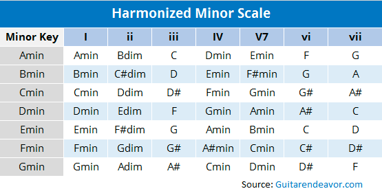 Harmonizing the Major Scale on Guitar to Easily Write Songs | Guitar ...