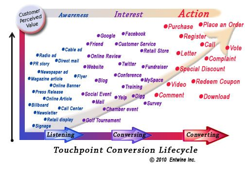 Touchpoints, Customer Perceived Value Comparison Chart #CRM #scrm - how do you define excellent customer service