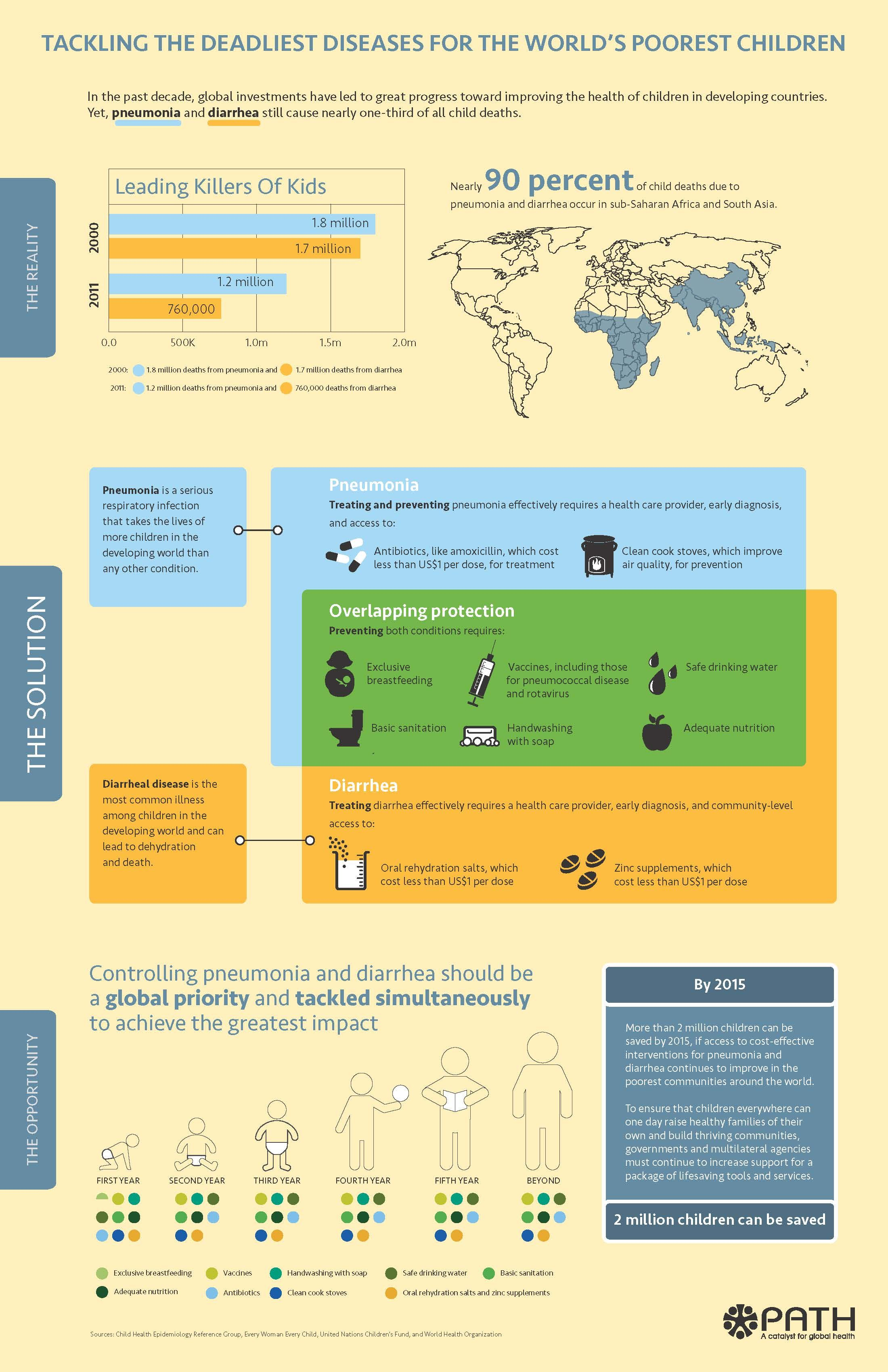 INFOGRAPHIC: Controlling pneumonia and diarrhea simultaneously to achieve the greatest impact.