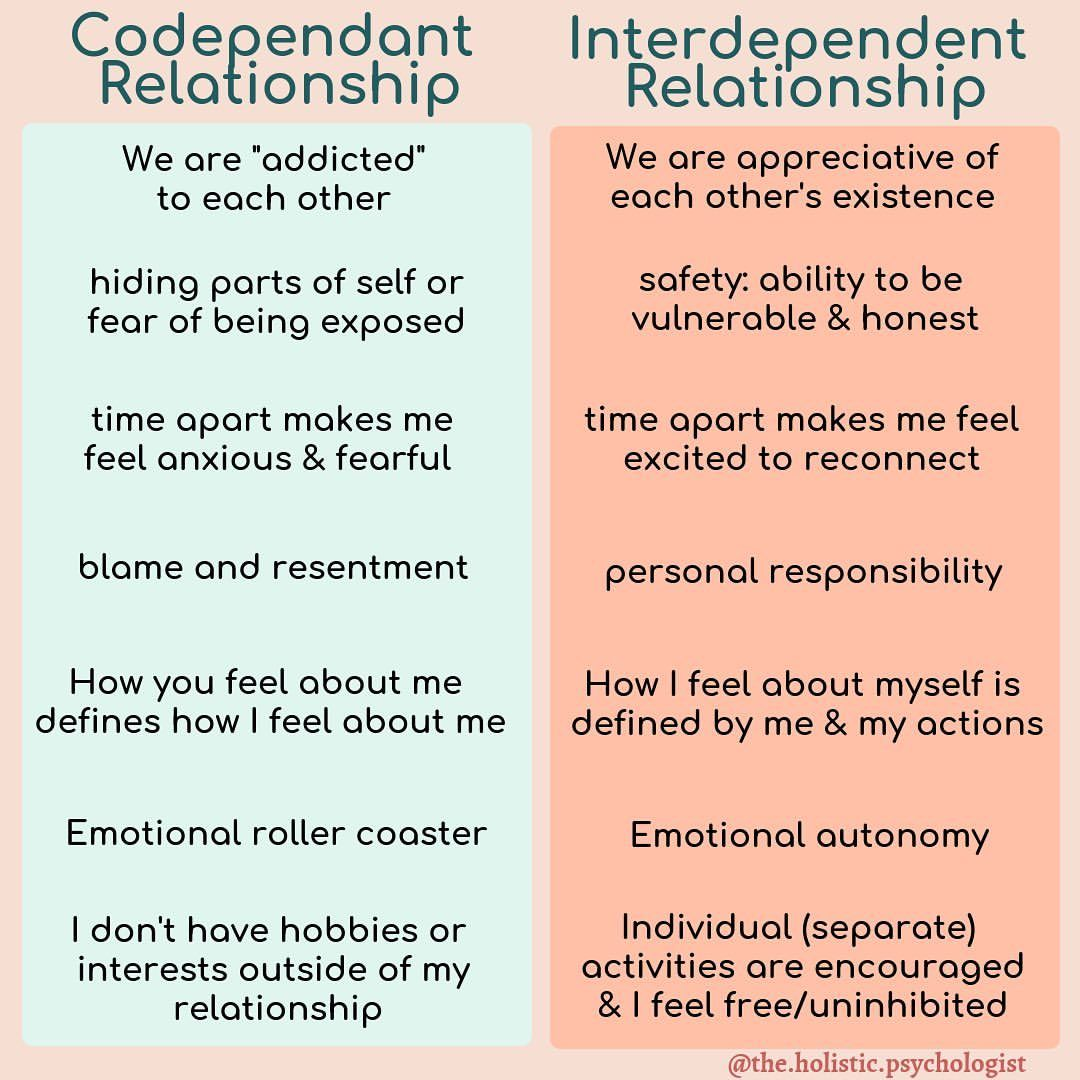 """Dr. Nicole LePera on Instagram: """"It wasn't until my 30s that I realized I was struggling with codependency. I didn't even know my first marriage was a mutual codependency…"""""""