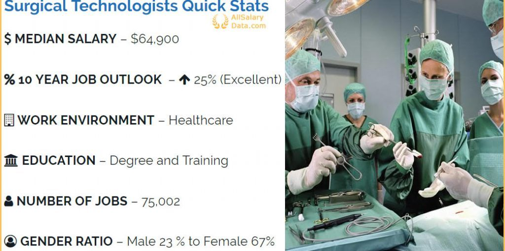 Surgical Assistants Salary Guide [Salary Guide 2020] (With