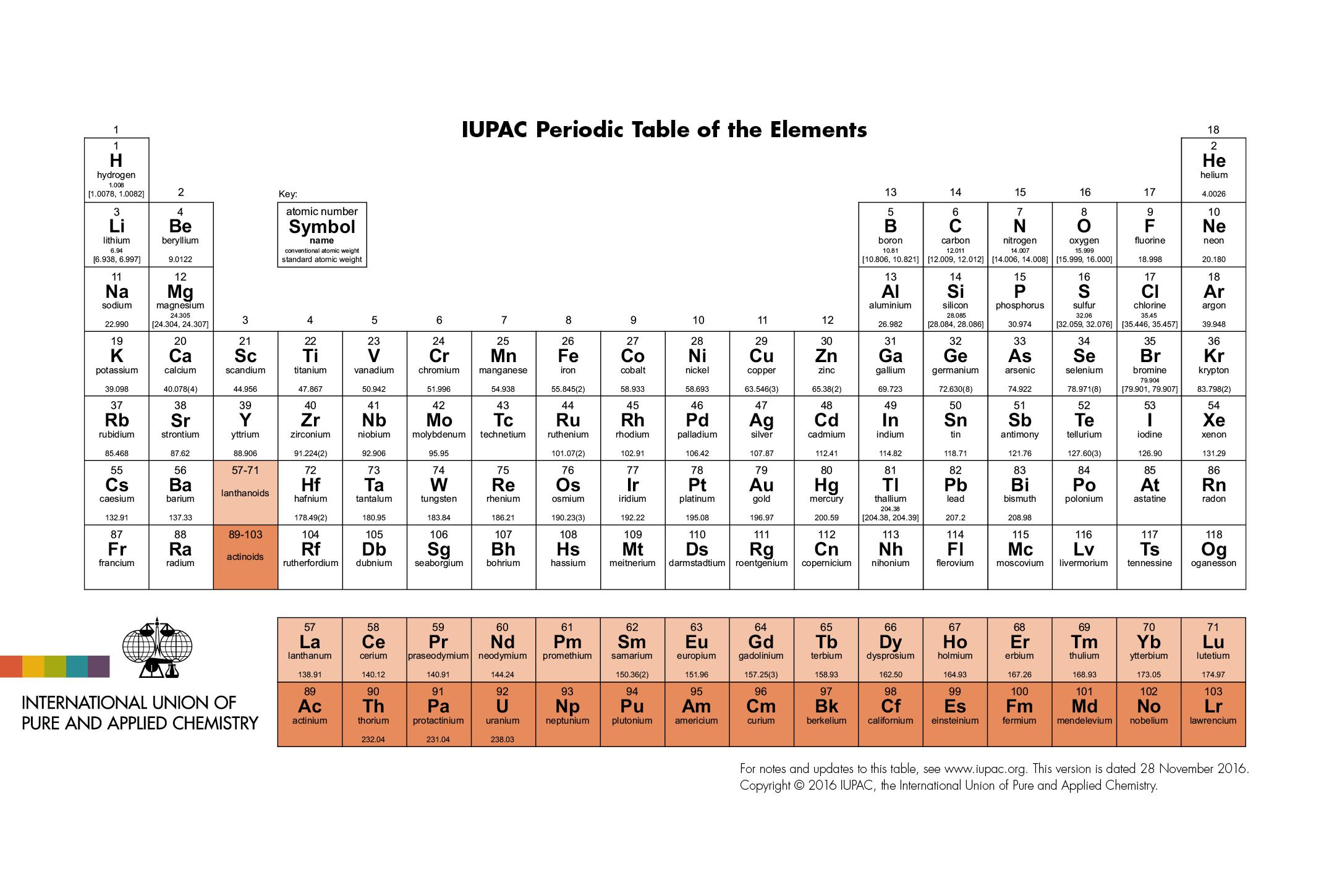Iupac Periodic Table 28nov16