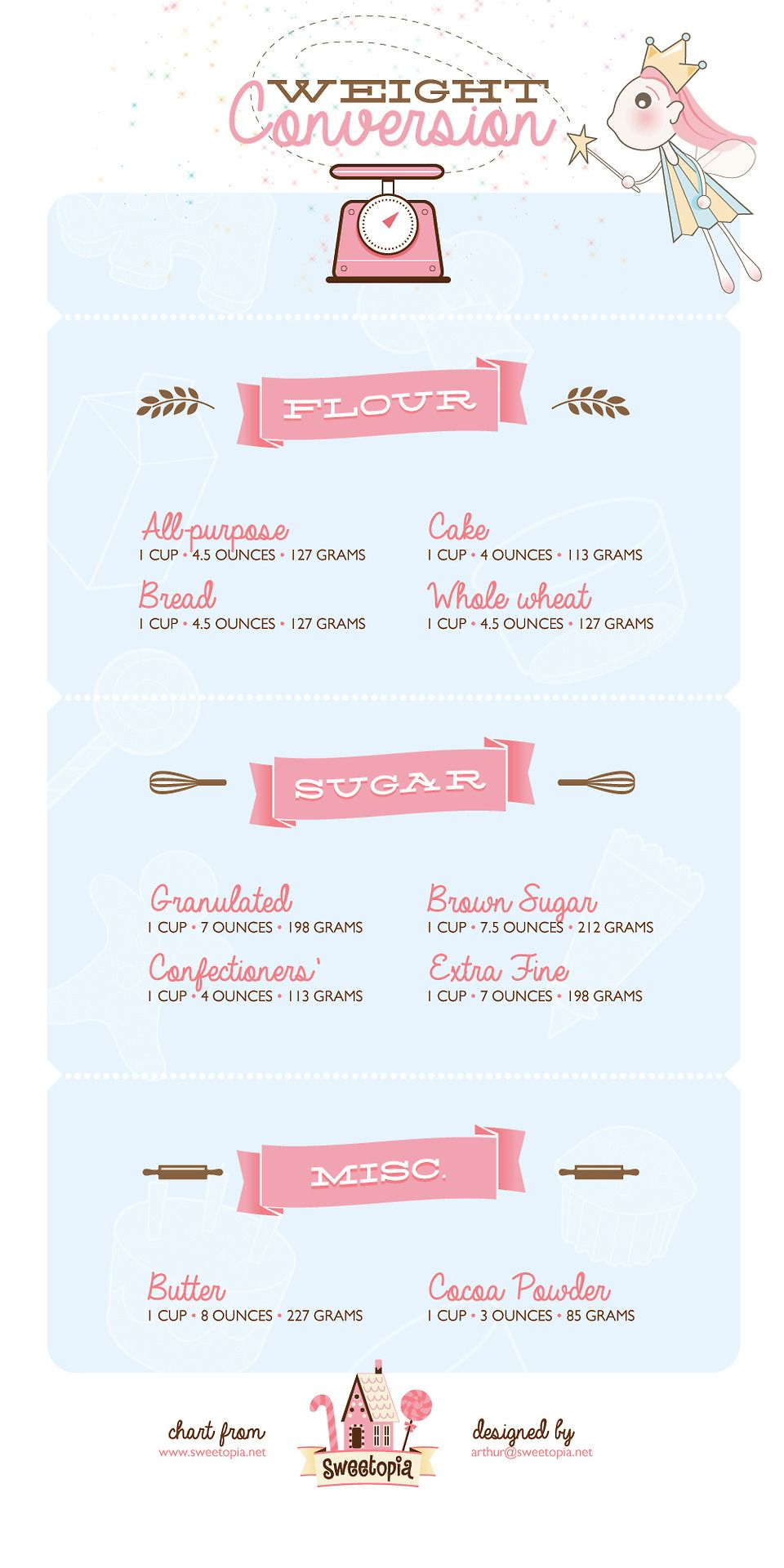 Weight Conversions For Baking Ingredients Sweetopia Heres