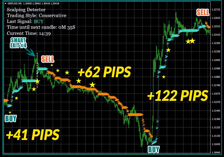 Strategia di Scalping Trading per generare 10-20 Pips a trade