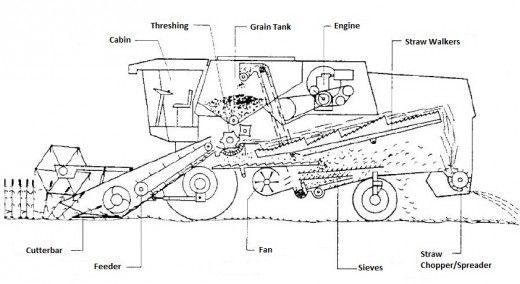 Selfpropelled Straw walker Combine Harvesters  Function
