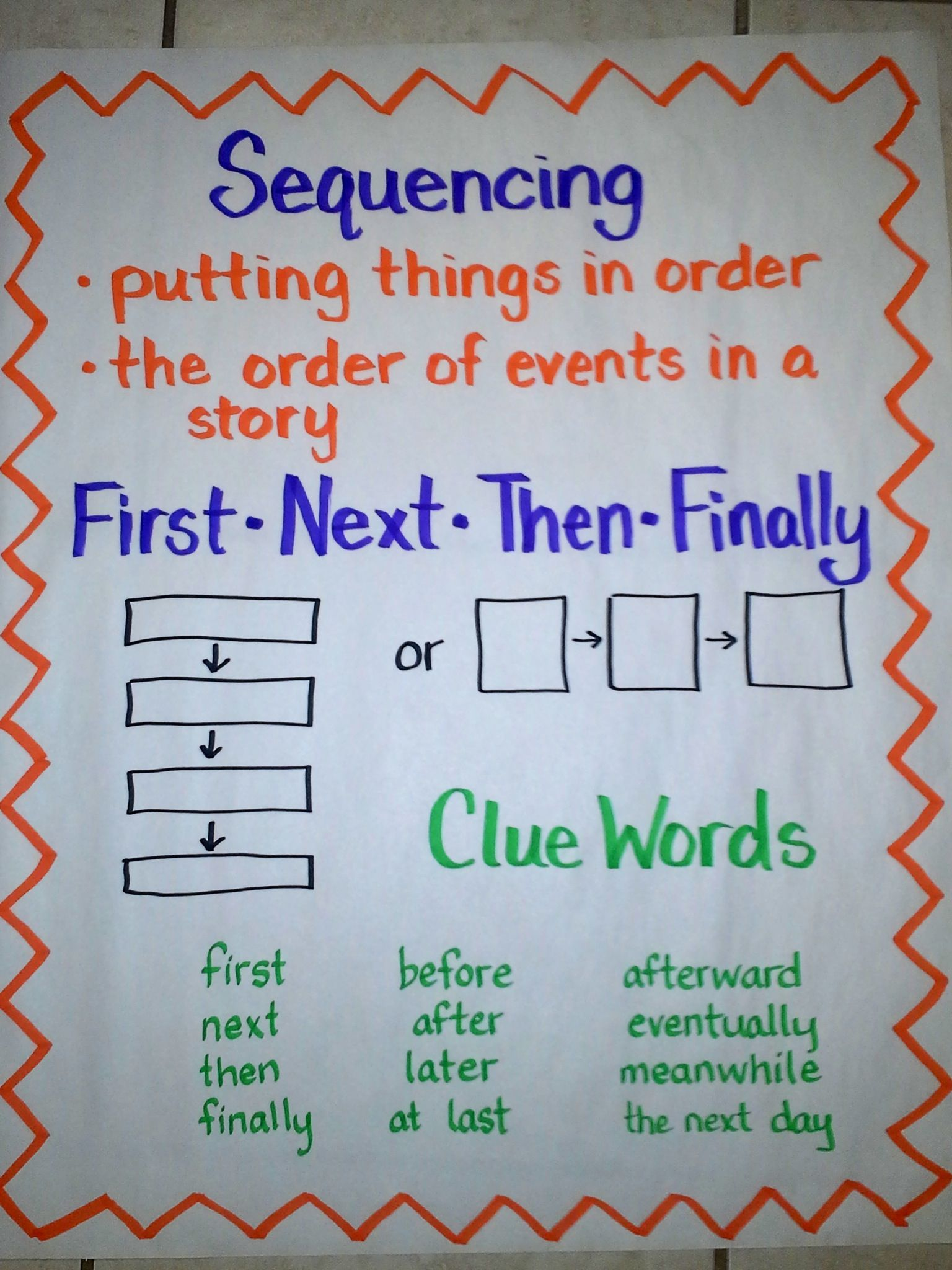 Sequencing Anchor Chart Including Two Types Of Graphic Organizers