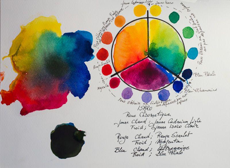 Les Couleurs Primaires Pour Patienter Peintures D Art