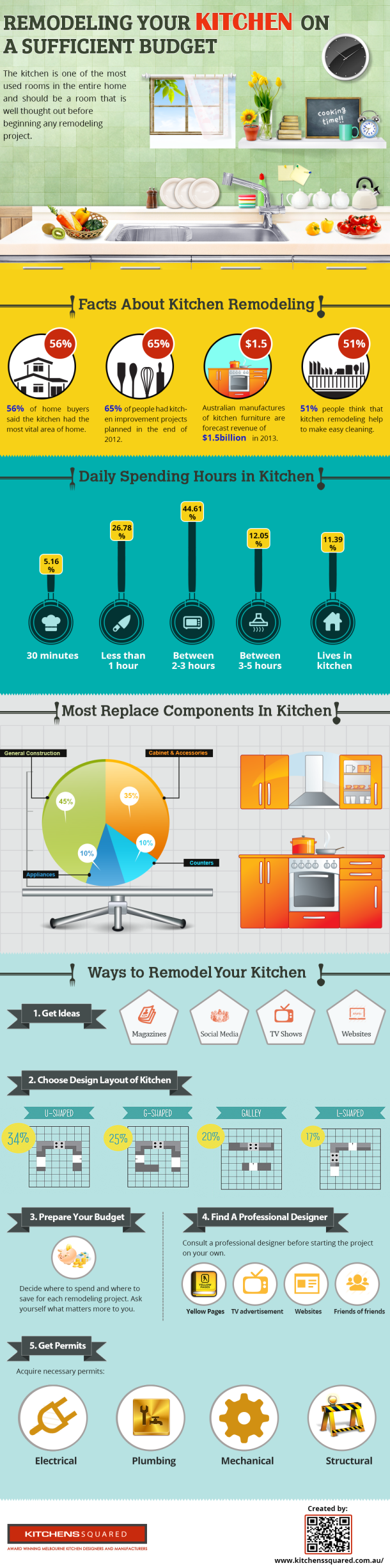 Remodeling Your Kitchen On A Sufficient Budget [#INFOGRAPHIC ...