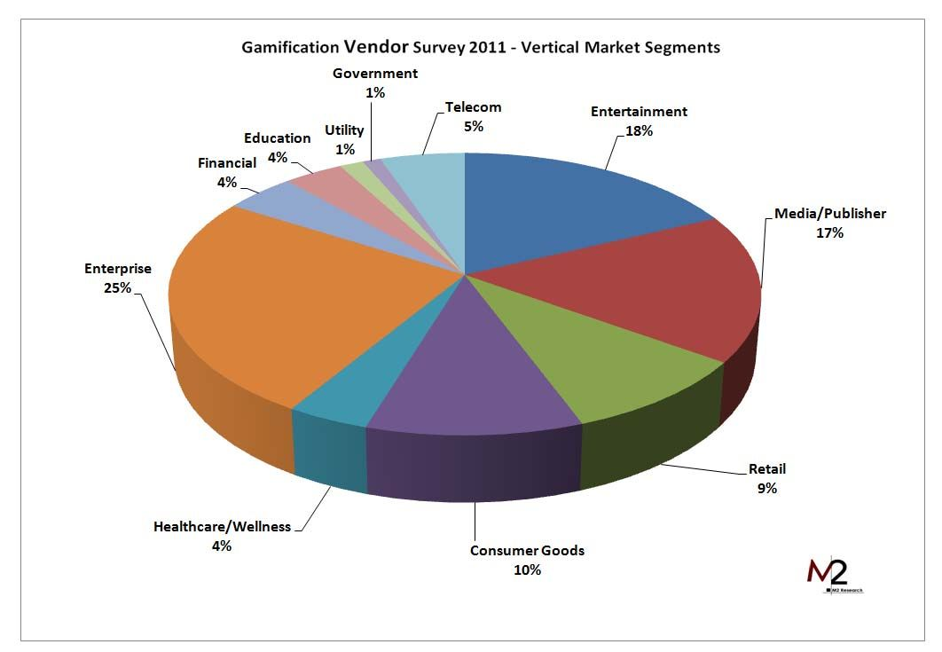 Gamification Market To Reach 2 8 Billion In 2016 Gamification