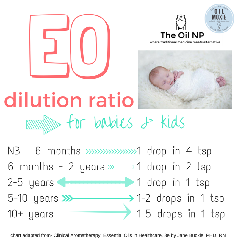 Essential oil dilution chart for babies  kids also blend recipes that will make you feel great eo rh pinterest