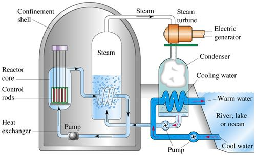 Topic 7 Radioactivity And Particles Nuclear Engineering