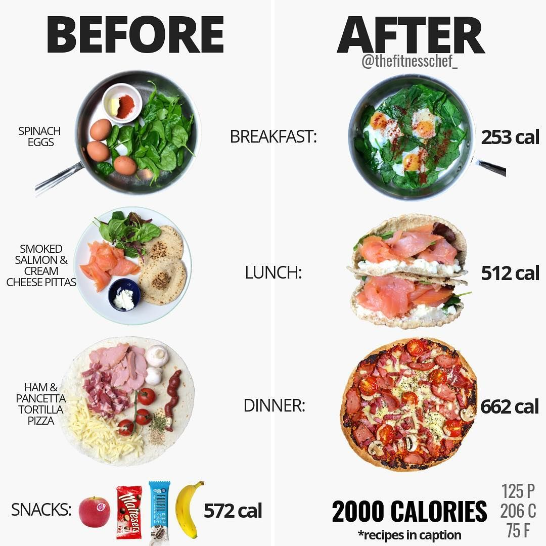 based on my 2000 calories a day diet
