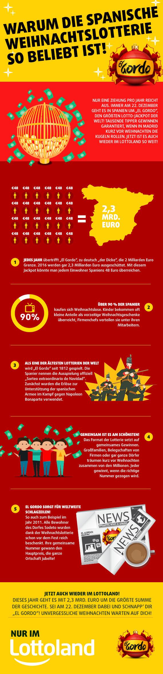 Weihnachtslotterie Deutschland
