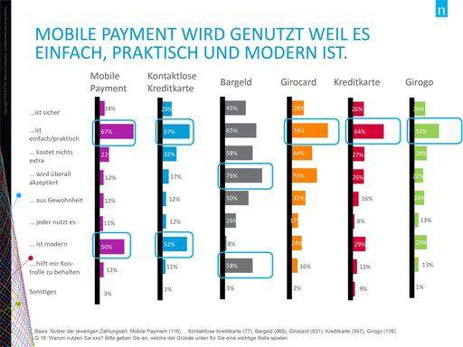 Eine Nielsen-Studie für GS1 Germany zum Mobile Payment Verhalten ergab: Anbieter sollten sich stärker auf berufstätige Mütter Anfang 40 fokussieren.