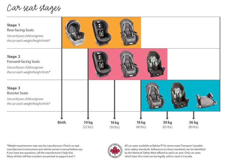 Baby Car Seats Accessories Graco Evenflo Disney Babies R Us Canada Car Seat Accessories Baby Baby Car Seats Car Seats