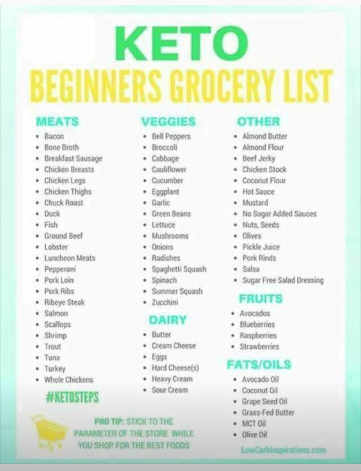 Keto Diet Food List Keto Diet Shopping list