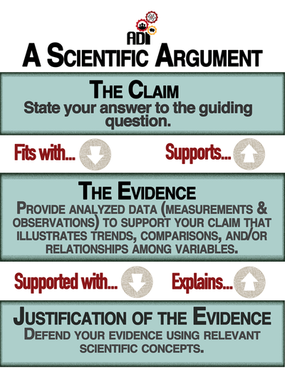 ArgumentDriven Inquiry  Home  Ela In Science