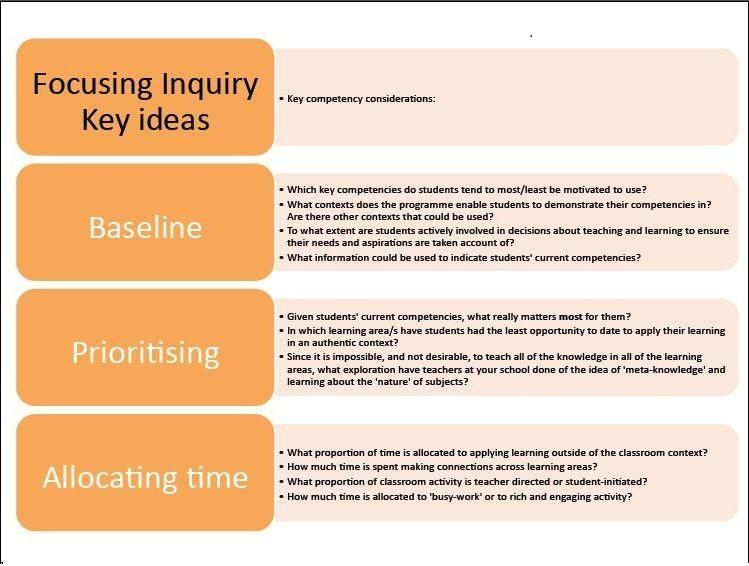 Inquiry And The Key Competencies  Teaching As Inquiry  Practical