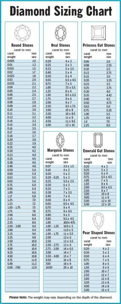 sell diamonds, how to sell a diamond, buy diamonds, sell diamond - sample diamond chart