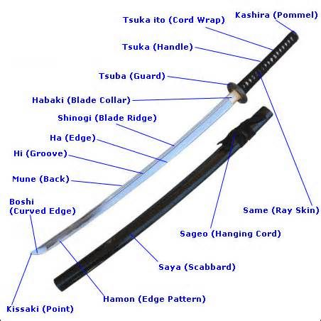 iaido sword diagram arms and weapons katana swords, katana Swordfish Diagram