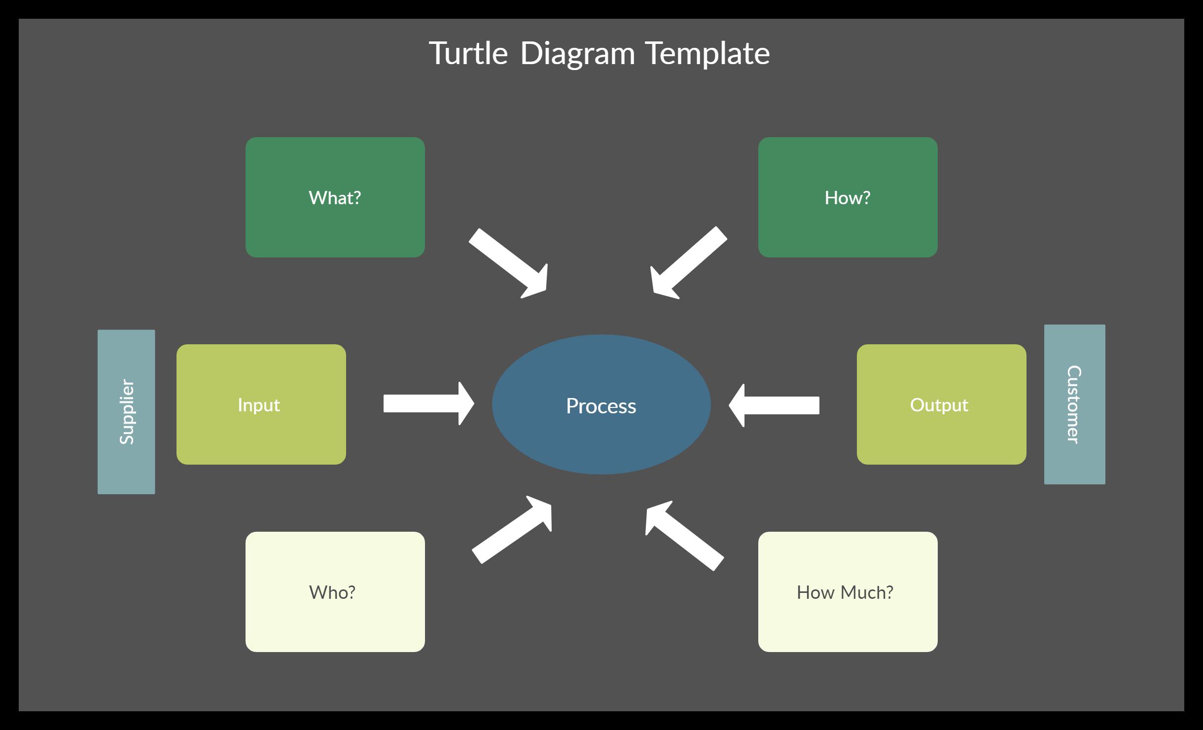 Turtle Diagram Template In 2020 Templates Diagram Interactive