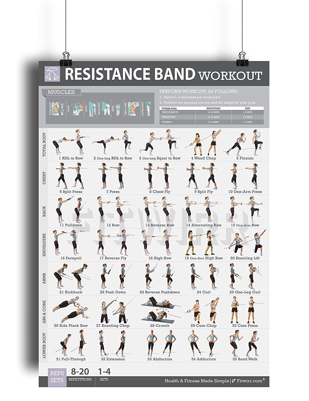 Amazon.com : Resistance Band/Tube Exercise Poster NOW LAMINATED ...