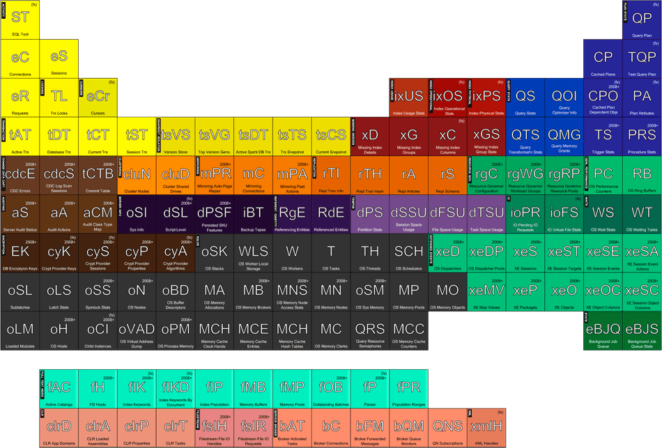 Tim fords periodic table of dmvs in sql server sql server tim fords periodic table of dmvs in sql server fandeluxe Gallery